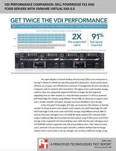 VDI performance comparison: Dell PowerEdge FX2 and FC430 servers with VMware Virtual SAN 6.0 http://facts.pt/1OXyxuS