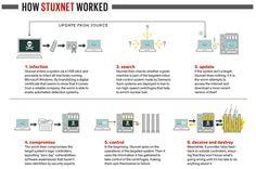 Stuxnet info