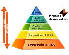 Qué es la pirámide del marketing de contenidos