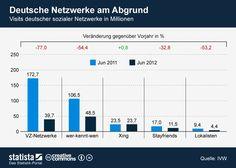 Besuche soziale Netzwerke Deutschland 2012   http://www.futurebiz.de/artikel/dustere-aussichten-soziale-netzwerke-deutschland/