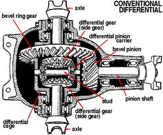 Jeep Tech Differentials, Limited Slip, and Lockers Jeep Wj, Jeep Wrangler, Jeep Parts, Car Parts, Mécanicien Automobile, Jeep Mods, Jeep Cherokee Xj, Jeep Accessories, Car Engine