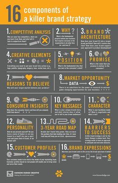 16 Components of a Killer Brand Strategy #Infographic #Startup #Business #Marketing #Branding