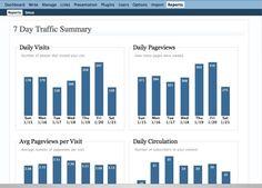 Google Analytics Tools Web Analytics, Google Analytics, Social Media Site, New Media, Pinterest Board, Online Marketing, Ecommerce, Online Business, Seo