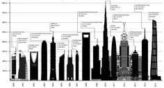 Sizing Up the Tallest Skyscraper of 2015