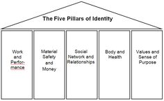 Counseling - The 5 Pillars of Identity: A Gestalt Therapy technique used for measuring satisfaction in different areas of your life - shade the pillars to indicate your level of satisfaction in each area Mental Health Counseling, Counseling Psychology, School Psychology, Psychology 101, Psychology Studies, Therapy Worksheets, Therapy Activities, Counseling Activities, School Counseling