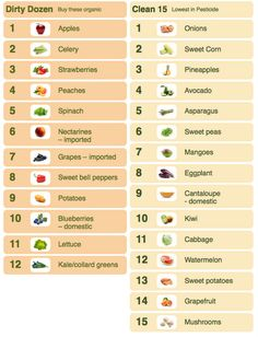 Dirty Dozen / Clean Fifteen - Which fruits and vegetables to buy organic