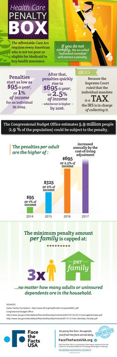 Penalty Box: explanation of tax penalties for not having health insurance starting in 2014