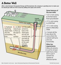 Fracking may not cause water pollution...it might be faulty wells.