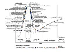 Ciclo de sobreexpectación en las tecnologías relacionadas con las Smart Cities (by Gartner)
