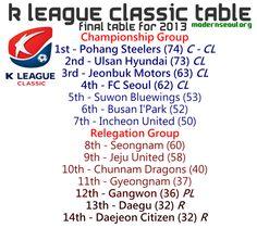 K League Classic 2013 League Table End of Season