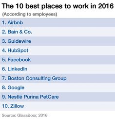 TOp 50 places to work 2016