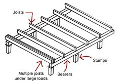 how to build a suspended floor - Google Search