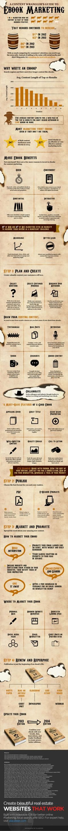 The Content Wranglers Guide to Ebook Marketing by Placester via slideshare #socialmedia #marketing #infographics