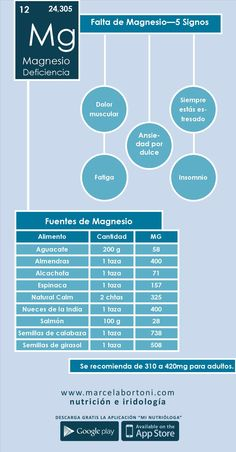 Deficiencia de magnesio.
