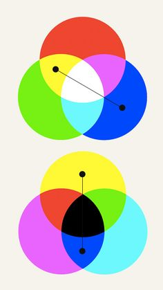 Additive RGB and subtractive CMY share complementary colors.