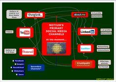 Primary Social Media Channels of Notium by Notium Gallery of Rich Media CARTA Maps