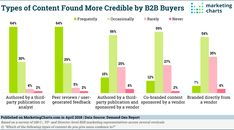 How Buyers Engage With Content: 4 Insights - Marketing Charts The Marketing, Content Marketing, Digital Marketing, Social Media Influencer, Influencer Marketing, Ryan Deiss, Importance Of Branding, Social Business, Making Excuses