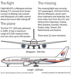 Malaysia flight MH370 | Malaysia Airlines Flight MH370 disappeared from air traffic control ...