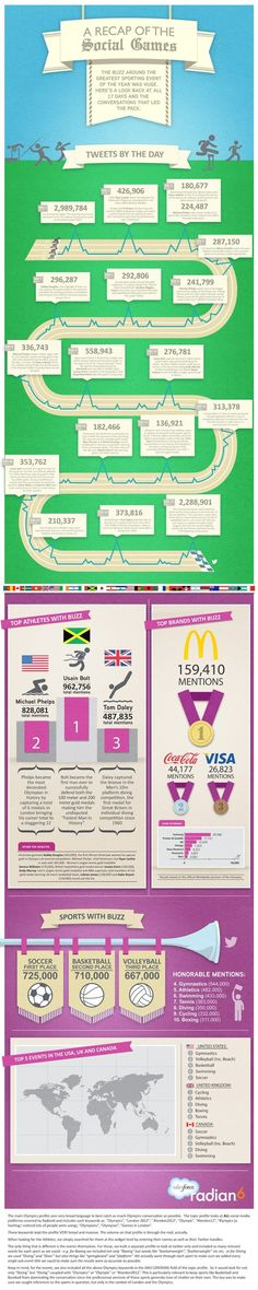 2012 Olympics Social Media Winners (INFOGRAPHIC)   Mashable