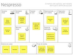 Nespresso - Business Model Canvas