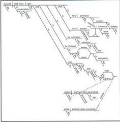 First Amendment sentence diagram via german-latin-english