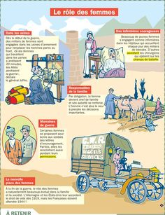 Educational infographic : Fiche exposés : Le rôle des femmes