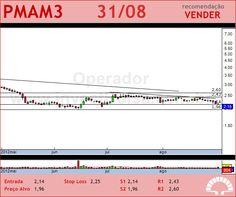PARANAPANEMA - PMAM3 - 31/08/2012 #PMAM3 #analises #bovespa