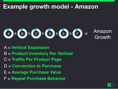 Building a Growth Model for Your Company — Greylock Perspectives — Medium Viral Marketing, The Expanse, Entrepreneurship, Behavior, Perspective, How To Plan, Reading, Business, Building