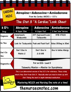 Cardiac Acute Medications Adenosine Atropine Amiodarone (amislowderone) and the acute process from The Acute Book by Nursing Kamp the Nurses Notes on NCLEX nursing_labs_mnemonics_Cardiac_Adenosine_Amiodaron_Atropine_Nurse_Kamp