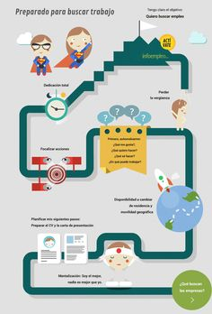 Preparate para buscar trabajo vía: infoempleo.com #infografia #infographic #empleo