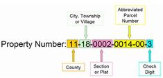 property number example