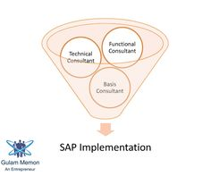 SAP Functional Consultant - The are responsible for customizing SAP as per customer demand. They talk with developers to code custom ABAP programs as per client requirements. SAP Functional Consultant - Gulam memon - https://about.me/gulam-memon