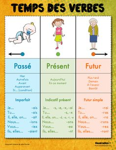 Use to make poster of possible verb endings French French Verbs, French Tenses, French Grammar, French Phrases, French Language Lessons, French Language Learning, French Lessons, Dual Language, Spanish Lessons
