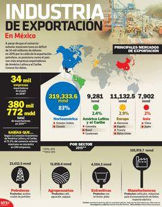 A pesar de que el comercio exterior mexicano tuvo un déficit de 14 mil millones de dólares en 2015 por la caída de la exportación petrolera, se posiciona como el país con más empresas exportadoras de América Latina y el Caribe. Conoce los datos. #Infographic