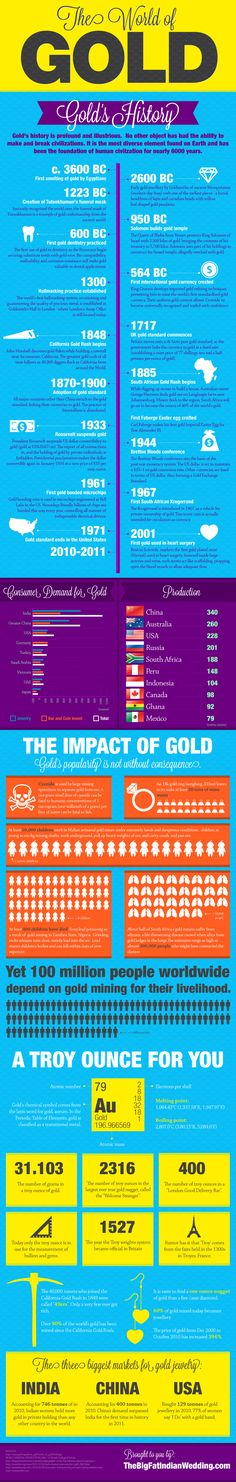 buying something gold for your wedding?... Gold Infographic - by The Big Fat Indian Wedding