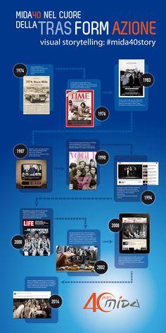 #infografica #visual #storytelling dedicata al festeggiamento dei 40 anni di Mida.