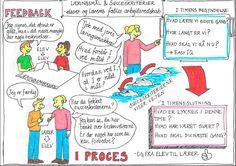 En visualisering af tænkning bag læringsmål og succeskriterier og feedback i den daglige undervisning