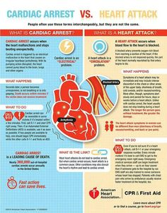 """Chart showing the difference between a heart attack and a cardiac arrest. Heart attack is a """"circulation"""" problem while a cardiac arrest is an """"electrical"""" problem. Nursing Tips, Nursing Notes, Nursing Programs, Rn Programs, Funny Nursing, Certificate Programs, What Is A Heart, Tracker Fitness, Motivation"""
