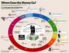 Where does the money go? A breakdown using US department of labor statistics.