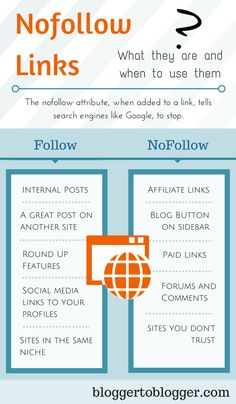 Using a nofollow link will keep your blog from being penalized by Google. Find out how and when to use nofollow when linking to others.