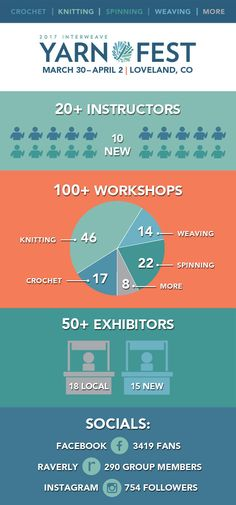 Check out these fast facts about Interweave Yarn Fest! We have a full lineup of talented instructors and a wide variety of your favorite fiber art workshops. We'll see you in Loveland! Spin Me, Class Teacher, You Are Perfect, Yarn Projects, Crochet Yarn, Yarn Crafts, Lineup, How To Introduce Yourself, Fiber Art