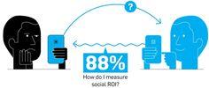 How to Really Measure Social Media ROI