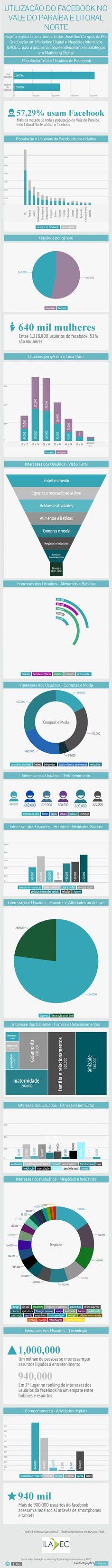 """Estudo realizado sobre o """"Uso do #Facebook no Vale do Paraíba"""", pelos alunos do curso de pós graduação do ILADEC, turma SJC, para a disciplina Inteligência em Redes Sociais. 2014."""