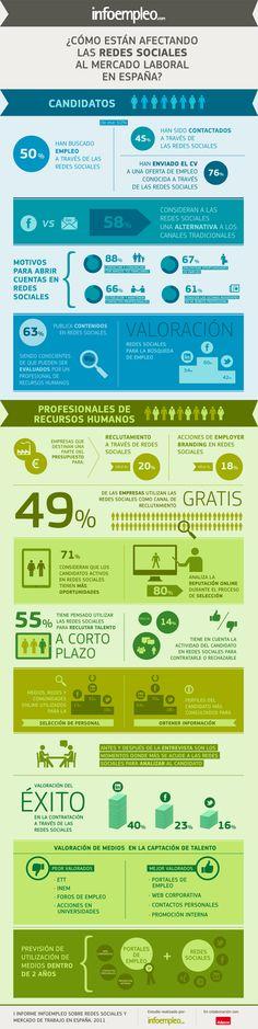 [Infografía] Redes Sociales y Mercado de Trabajo en España #empleoyredes #rrhh #socialmedia #empleo