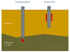 PILE FOUNDATION (Deep) - End bearing and Friction Piles. Used when there is weak surface soil and building has heavy concentrated loads