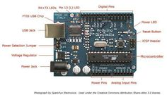 Full explanation for #arduino by arduino.