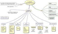 Mappa concettuale sul Testo ARGOMENTATIVO (espositivo). L'importanza dell'utilizzo dei connettivi : perchè, visto che, anche se, sebbene, ...