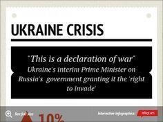 Infographic: Ukraine Crisis