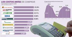 Los costos antes de comprar #Financiero vía @larepublica_co
