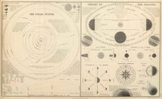 Sidney Hall & William Hughes   General Atlasbof the World: Containing Upwards of Seventy Maps   The Solar System, Theory of the Seasons (1854)